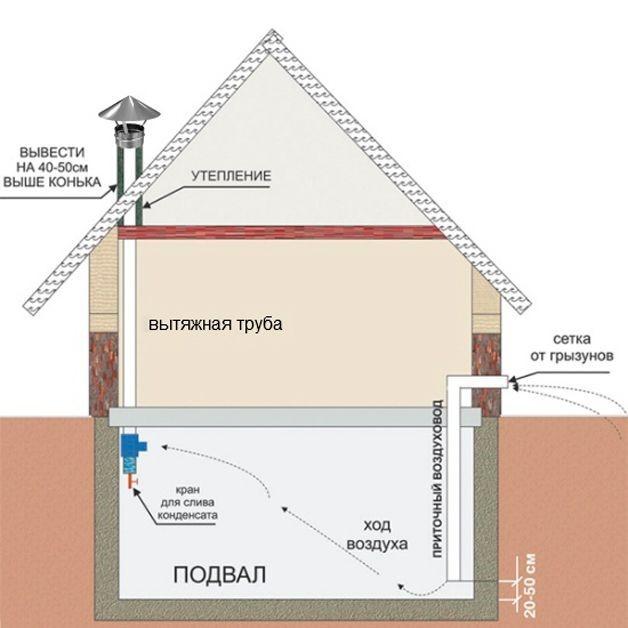 Правильная система воздухообмена в подвале под домом